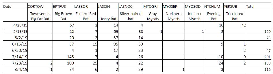 Carisbrooke Bat Monitoring Results